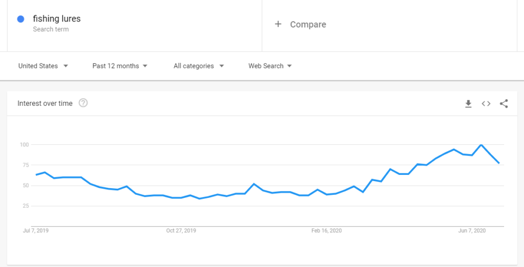 google trends niche search example for fishing lures